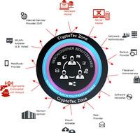 Deloitte-Hack: CryptoTec schützt Unternehmen mit Kryptographie