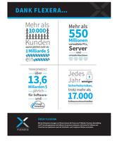 Flexera definiert SAM neu