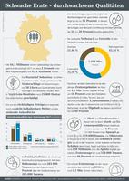 Infografik der AGRAVIS Raiffeisen AG zur Ernte 2017