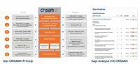 IT-Risiken bewerten und absichern