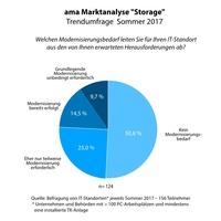 Moderne Storage-Lösungen im Fokus der IT-Entscheider
