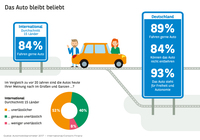 Studie Automobilbarometer 2017 - Allen Skandalen zum Trotz bleibt das Auto geliebt