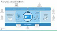 Neo4j stellt die branchenweit erste native Graph-Plattform vor - Vom Graph-Datenbankspezialisten zum Unternehmen für Graphen