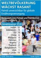Weltbevölkerung wächst rasant