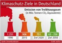 Klimaschutzplan 2050 braucht die Industrie