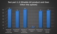"""Vergleichstest im AV-TEST Labor: SpyHunter Anti-Malware """"Gut"""""""