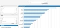 Komplexe Geschäftsdaten per Plattform-Dienst analysieren