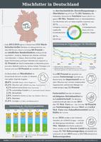 Infografik der AGRAVIS Raiffeisen AG zum Thema Mischfutter