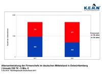 Jetzt Unternehmensnachfolge in Ostwürttemberg vorbereiten