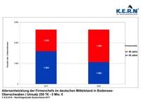 Unternehmensnachfolge in der Region Bodensee-Oberschwaben