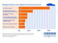 Kfz-Versicherungsnehmer wollen sparen und zugleich gute Qualität