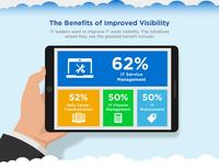 CIO QuickPulse-Umfrage: Einblick in Cloud IT-Assets ist entscheidend