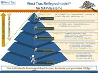 Datavard und West Trax kooperieren