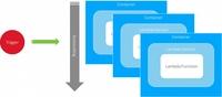 Dynatrace bietet Monitoring für AWS Lambda und Amazon Alexa