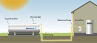 PROGAS informiert: Flüssiggas im Heizkostenvergleich
