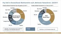 Gute Nachrichten für Amazon, Netflix & Co.: Pay-VoD in Deutschland weiter auf Wachstumskurs