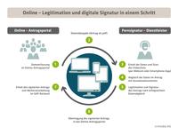 showimage innobis integriert Legitimations- und qualifizierten digitalen Signaturprozess in Online-Antragsportalen