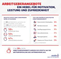 Sodexo auf dem Deutschen Betriebsrätetag