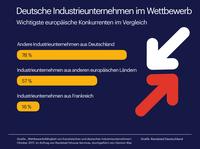 Deutsche Industrieunternehmen deutlich selbstbewusster als französische Nachbarn