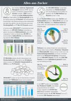 Infografik der AGRAVIS Raiffeisen AG zum Thema Zucker