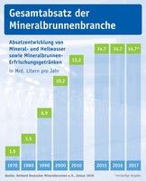 Mineralwasser-Absatz 2017
