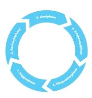 Roger Rankel entwickelt neue Kundenreise - den Lead-Loop®