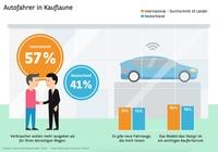 Automobilbarometer 2017  - Technologieboom beeinflusst Nachfrage im Automarkt