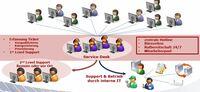 Arvina solution GmBH bietet individuellen IT First-Level-Support