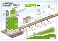 Büromarkt 2017: Noch nie wurden so viele Büroflächen in Berlin vermietet