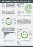 Infografik der AGRAVIS Raiffeisen AG zum Thema Genossenschaften
