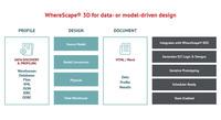 Data Warehouse-Automatisierung mit WhereScape RED und WhereScape 3D
