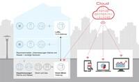 Minol: Smarte Abrechnungen auf Basis des digitalisierten Messwesens - Minol und EnBW wollen Wohnungswirtschaft entlasten