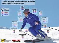 showimage Unfälle und Verletzungen im alpinen Skisport
