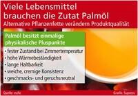 Viele Lebensmittel brauchen die Zutat Palmöl