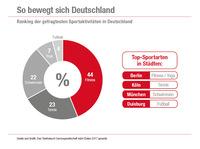 Deutschland bewegt sich am liebsten im Fitness-Studio