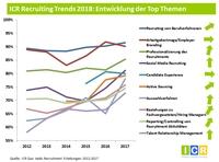 Recruiting Trends 2018: Mit Roboter Recruiting gegen den Fachkräftemangel?