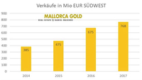 MALLORCA GOLD veröffentlicht interessanten Marktreport 2017.