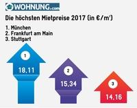 Der große Bundeslandvergleich 2017: Das sind die teuersten Städte Deutschlands