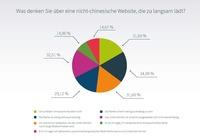 """Chinesen lieben """"Made in Germany"""" - 7 Punkte für einen erfolgreichen Internetauftritt in China"""