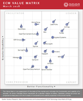 Nucleus Research sieht M-Files als Leader in 2018 ECM Value Matrix
