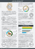 Infografik der AGRAVIS Raiffeisen AG zum Thema Eier