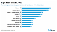IT Security most important technology trend 2018 in Germany