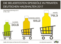 Preise sorgen für Absatz-Dynamik bei Speiseölen
