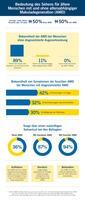 EMNID-Umfrage zeigt: Makulaerkrankung bei älteren Menschen fast unbekannt - hoher Aufklärungsbedarf erkennbar