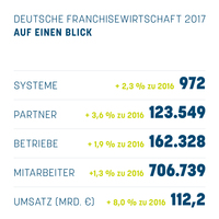 Umsatzplus und steigende Partnerzahlen: Statistik des Deutschen Franchiseverbandes zeigt enorme Positiventwicklung auf