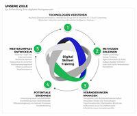 Datavard und +Rasmussen gründen Joint Venture für Digital Business Transformation