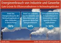 Energieeffizienz in Betriebsgebäuden