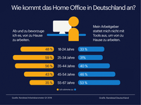 Home Office ist eine Generationenfrage