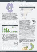 Infografik der AGRAVIS Raiffeisen AG zum Thema Spargel