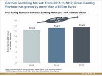 German gambling market grows by 300 million euros